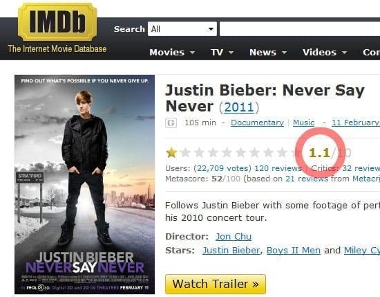 """Justin Bieber: Never Say Never"" cotat cu 1.1/10 pe IMDb"
