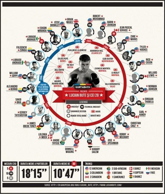 Infografic: Lucian Bute si cei 28 de invinsi