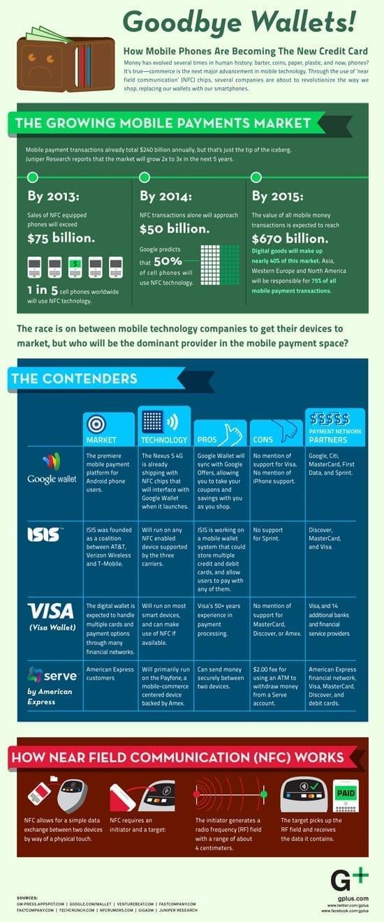 Despre cum platile cu telefonul mobil urmeaza sa inlocuiasca cartile de credit