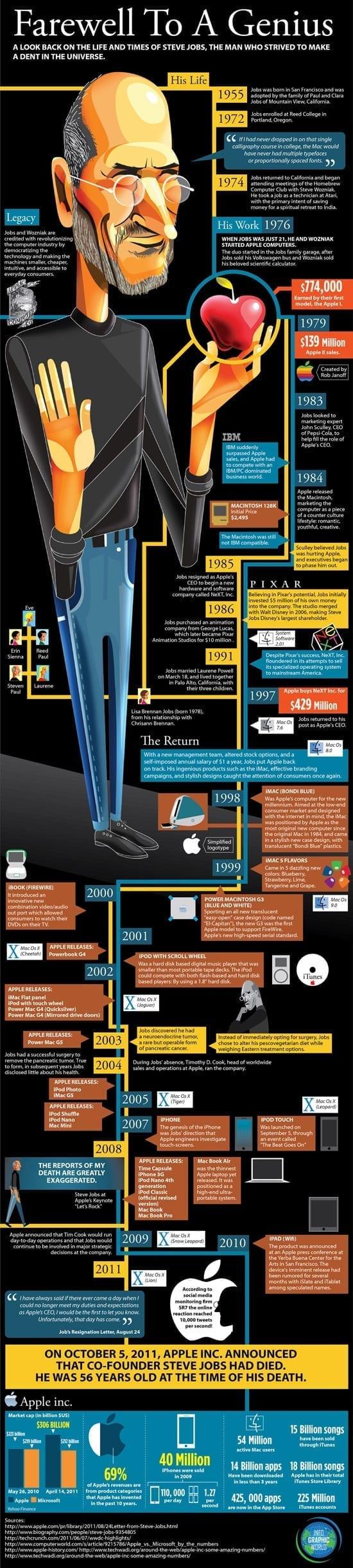 Viata lui Steve Jobs [infographic]