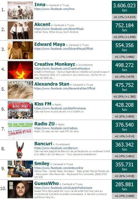 Brandurile romanesti cu cei mai multi fani pe facebook