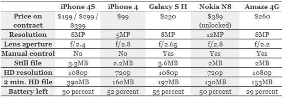 Test camere foto: iPhone 4S vs. iPhone 4, Samsung Galaxy S II, Nokia N8 and HTC Amaze 4G