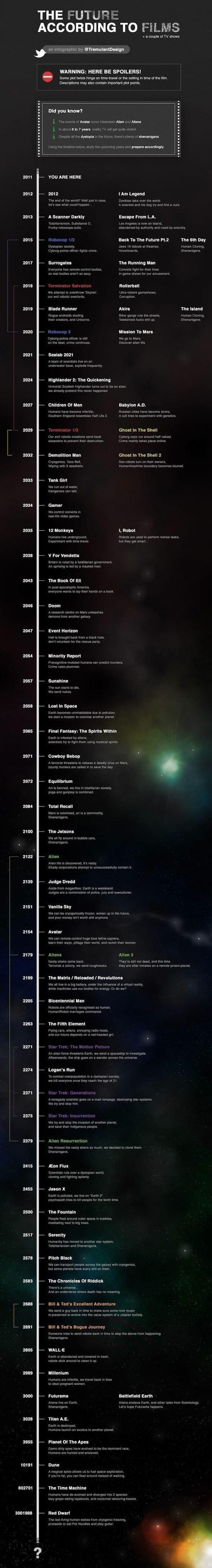 Viitorul Omenirii vazut prin prisma scenariilor de film