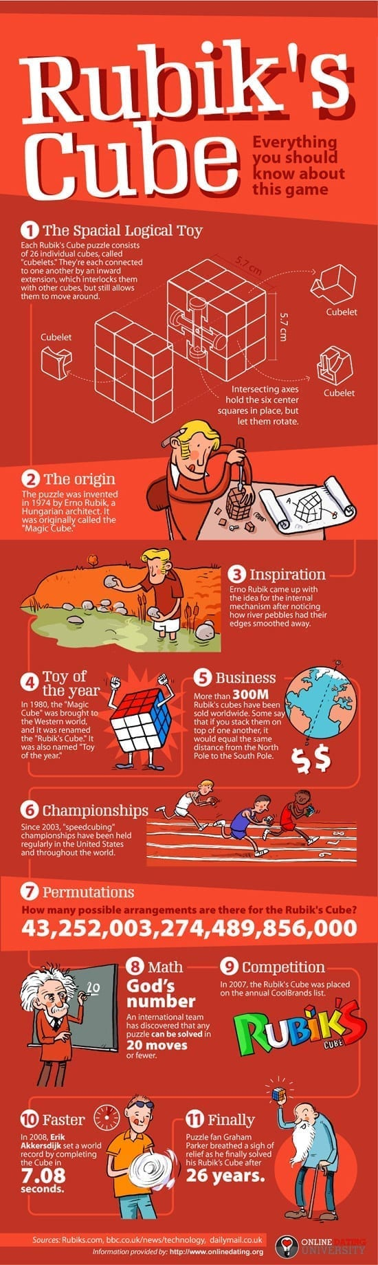 Cubul Rubik [infografic]
