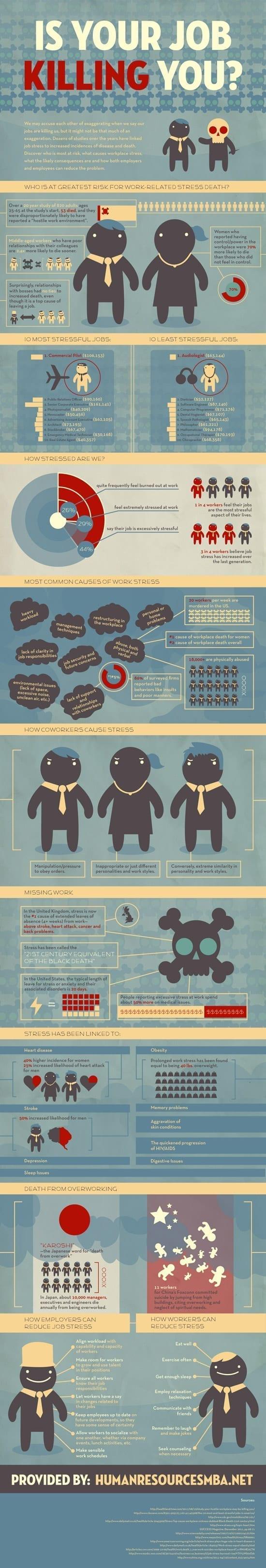 Cat de stresant e job-ul tau? [infografic]
