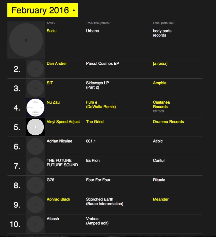 ubic's February chart on RA